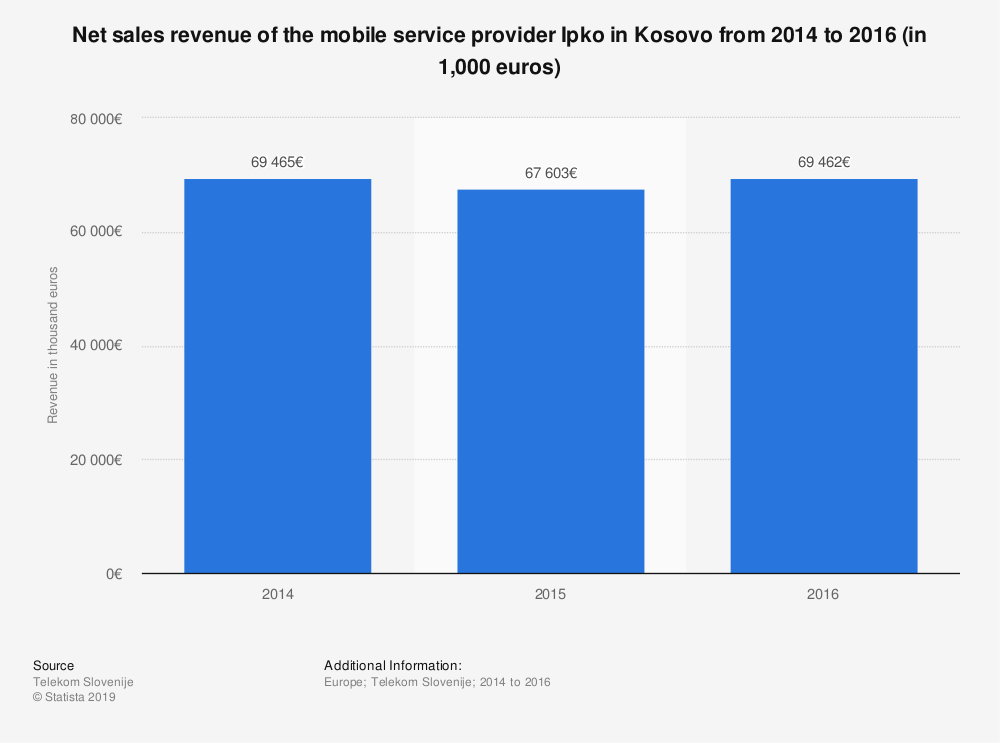 Statistic: Net sales revenue of the mobile service provider Ipko in Kosovo from 2014 to 2016 (in 1,000 euros) | Statista