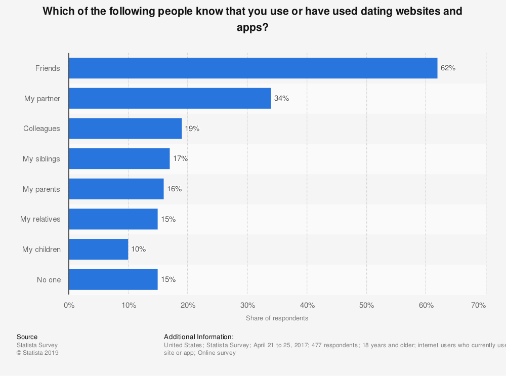 Statistic: Which of the following people know that you use or have used dating websites and apps? | Statista