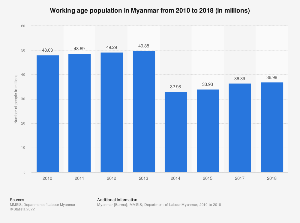 Statistic: Population aged 15 years and above in Myanmar from 2001 to 2017 (in millions)*   Statista