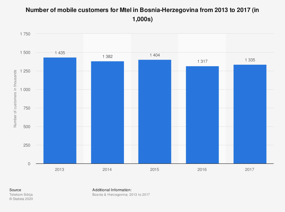 Statistic: Number of mobile customers for Mtel in Bosnia-Herzegovina from 2013 to 2017 (in 1,000s) | Statista