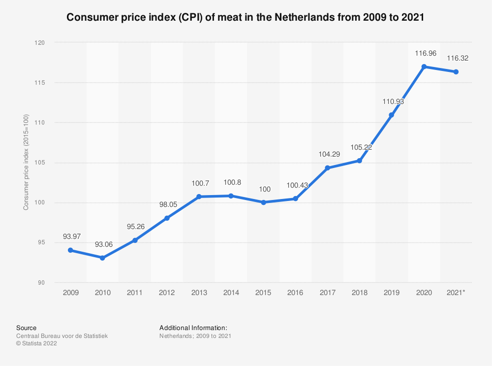 Statistic: Consumer price index (CPI) of meat in the Netherlands from 2009 to 2019*   Statista