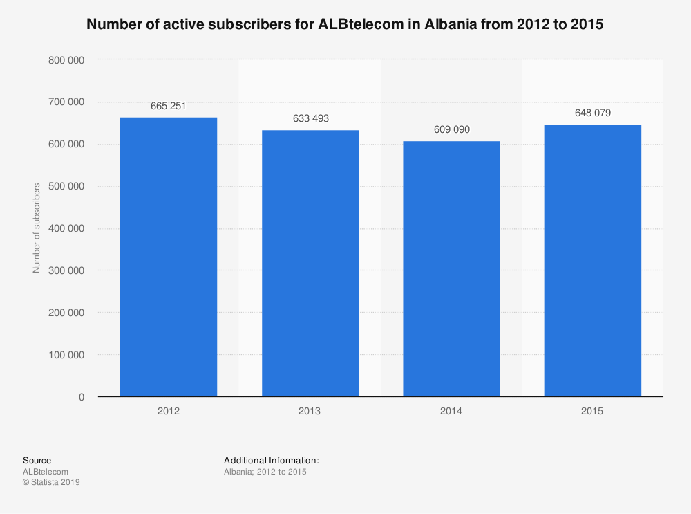 Statistic: Number of active subscribers for ALBtelecom in Albania from 2012 to 2015 | Statista