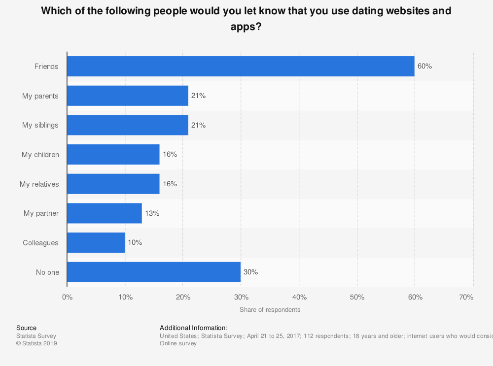 Statistic: Which of the following people would you let know that you use dating websites and apps? | Statista