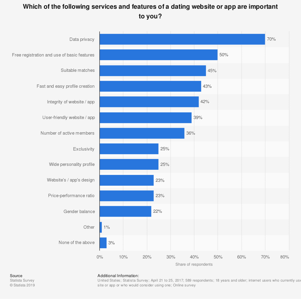 Statistic: Which of the following services and features of a dating website or app are important to you? | Statista