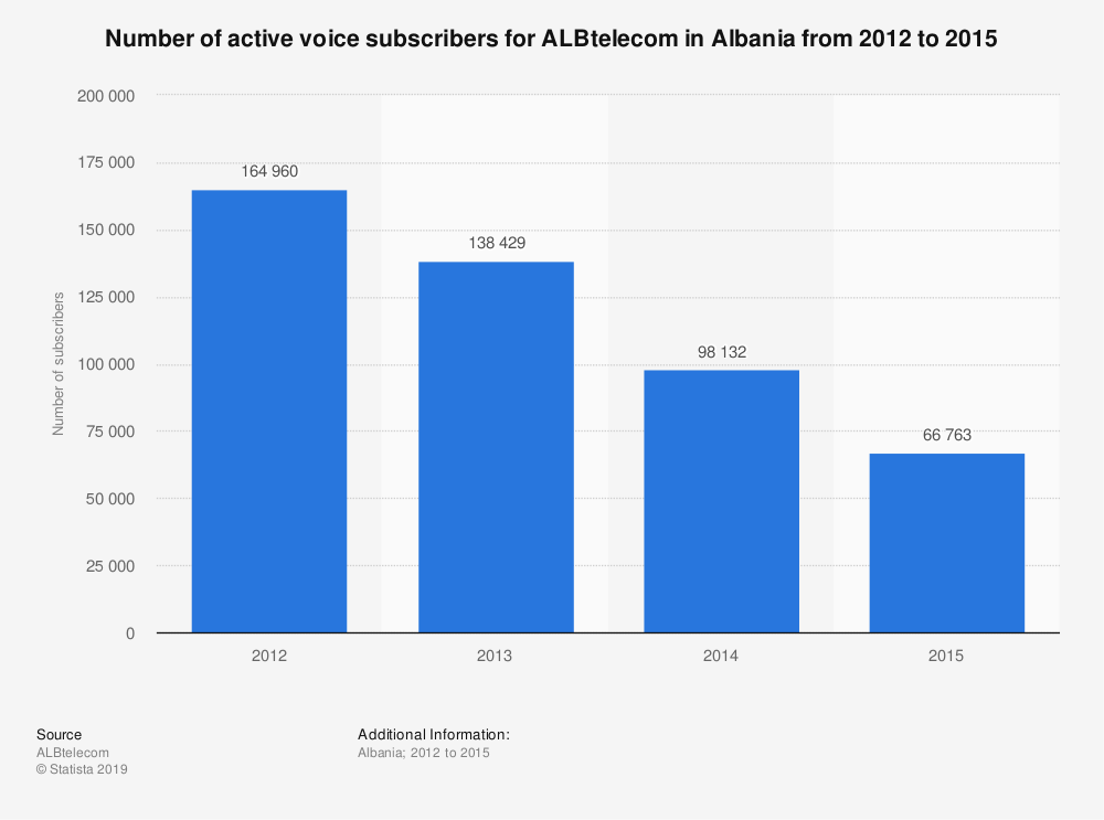 Statistic: Number of active voice subscribers for ALBtelecom in Albania from 2012 to 2015 | Statista