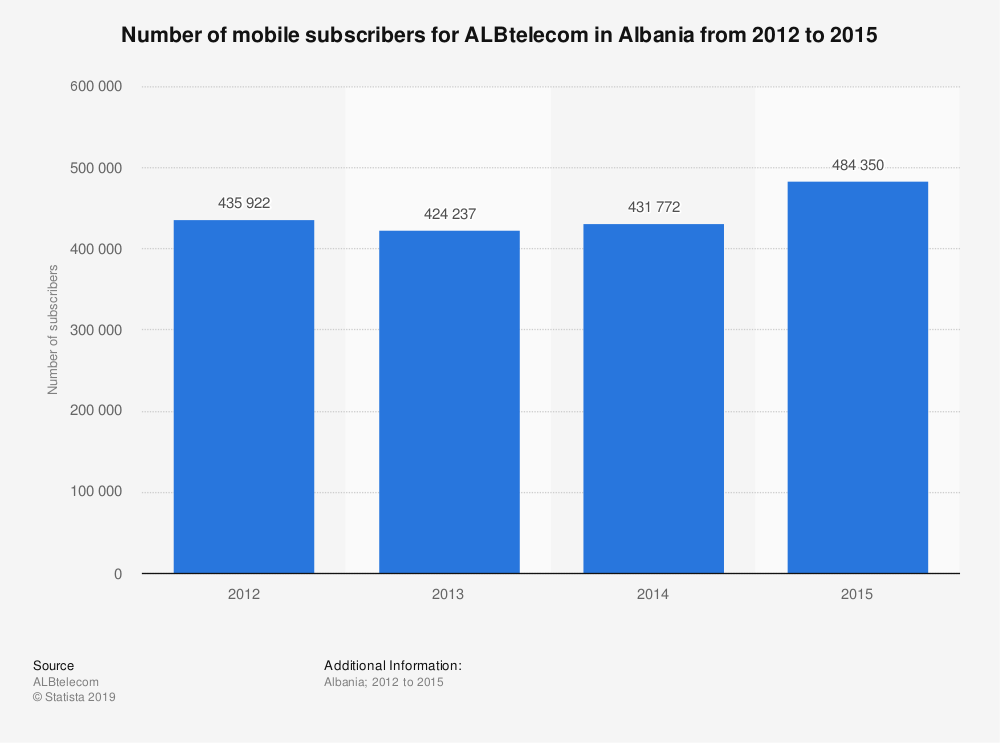 Statistic: Number of mobile subscribers for ALBtelecom in Albania from 2012 to 2015 | Statista