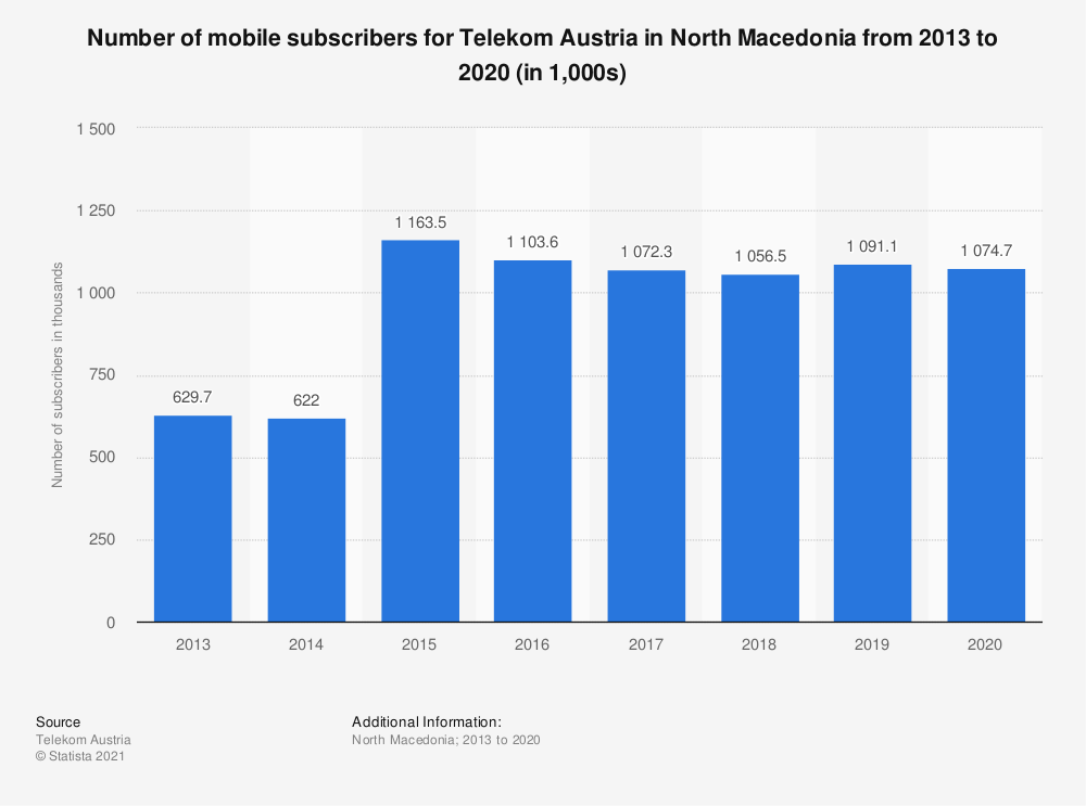 Statistic: Number of mobile subscribers for Telekom Austria in North Macedonia from 2013 to 2016 (in 1,000) | Statista