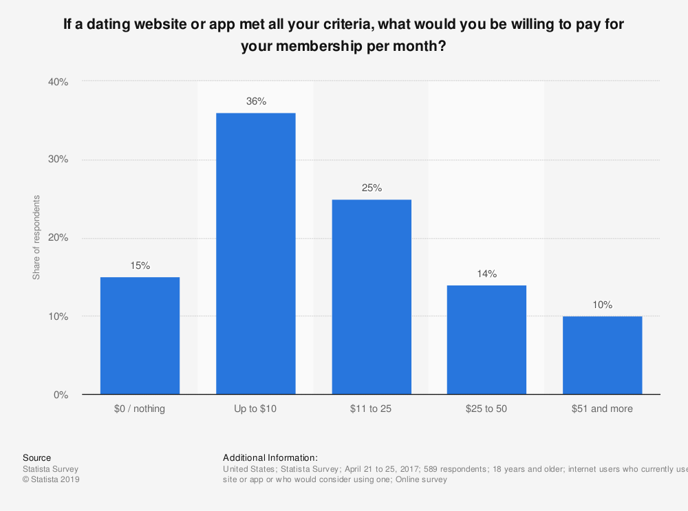Statistic: If a dating website or app met all your criteria, what would you be willing to pay for your membership per month? | Statista