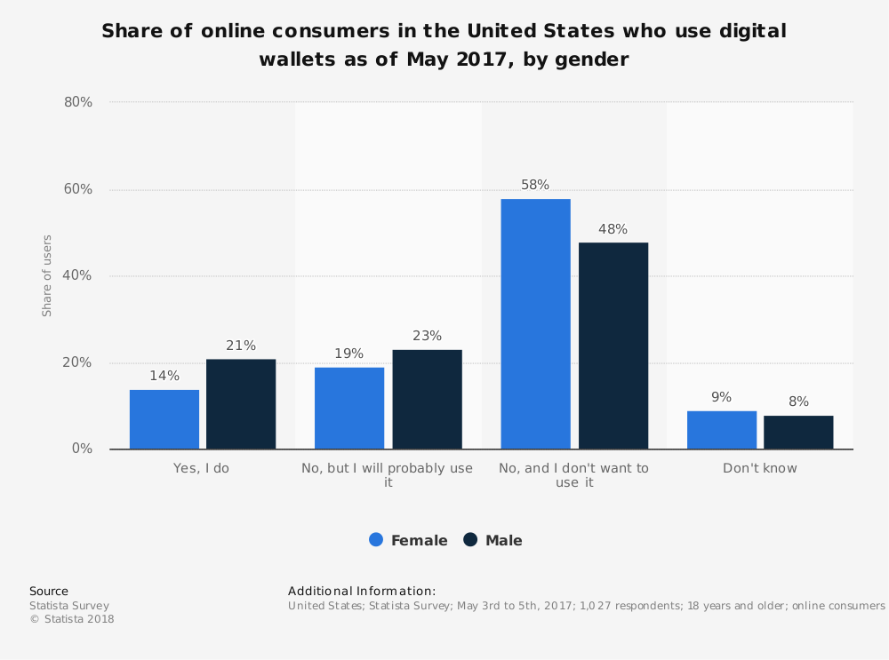 Statistic: Share of online consumers in the United States who use digital wallets as of May 2017, by gender | Statista