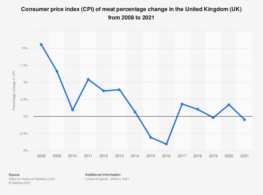 Statistic: Consumer price index (CPI) of meat percentage change in the United Kingdom (UK) from 2006 to 2018 | Statista