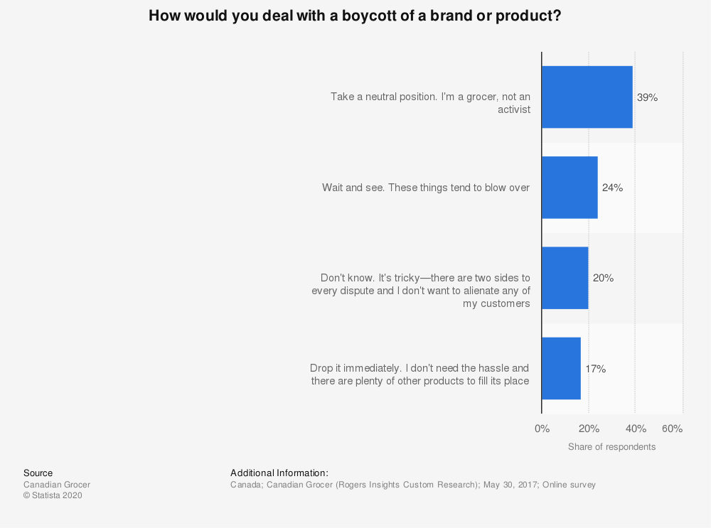 Statistic: How would you deal with a boycott of a brand or product? | Statista