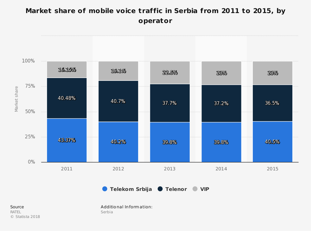 Statistic: Market share of mobile voice traffic in Serbia from 2011 to 2015, by operator | Statista