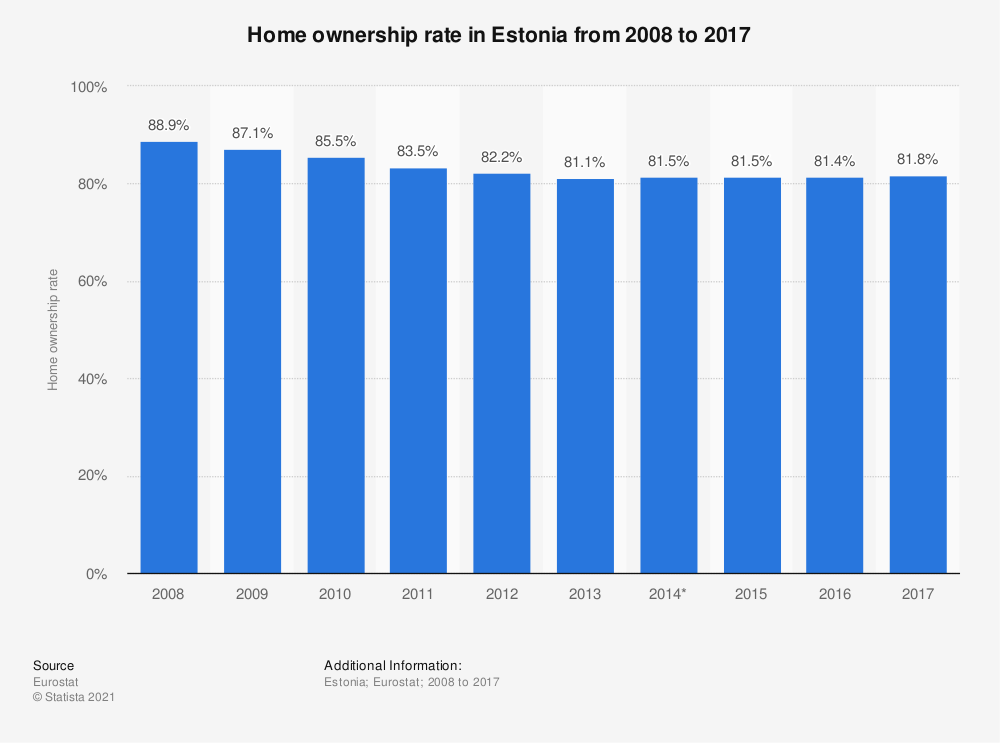 Statistic: Home ownership rate in Estonia from 2008 to 2017 | Statista