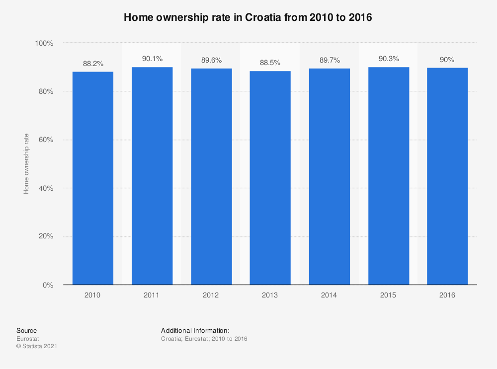 Statistic: Home ownership rate in Croatia from 2010 to 2016 | Statista