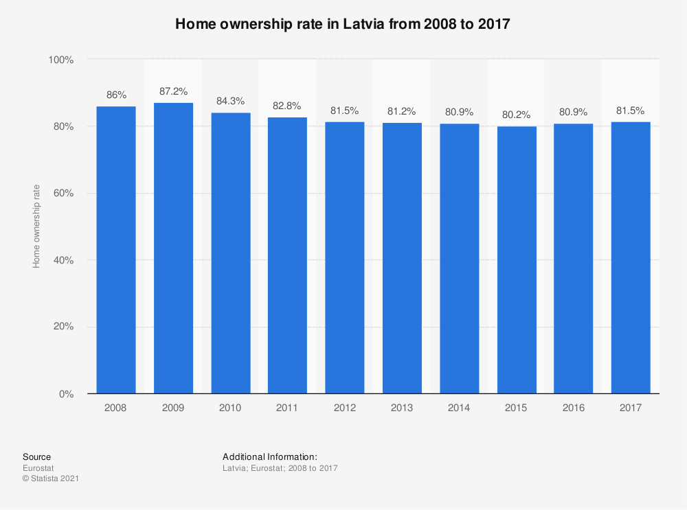 Statistic: Home ownership rate in Latvia from 2008 to 2017   Statista