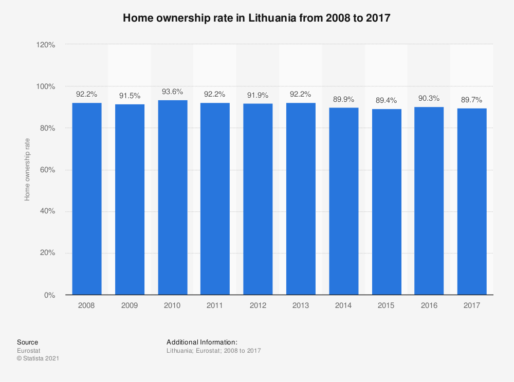 Statistic: Home ownership rate in Lithuania from 2008 to 2017 | Statista