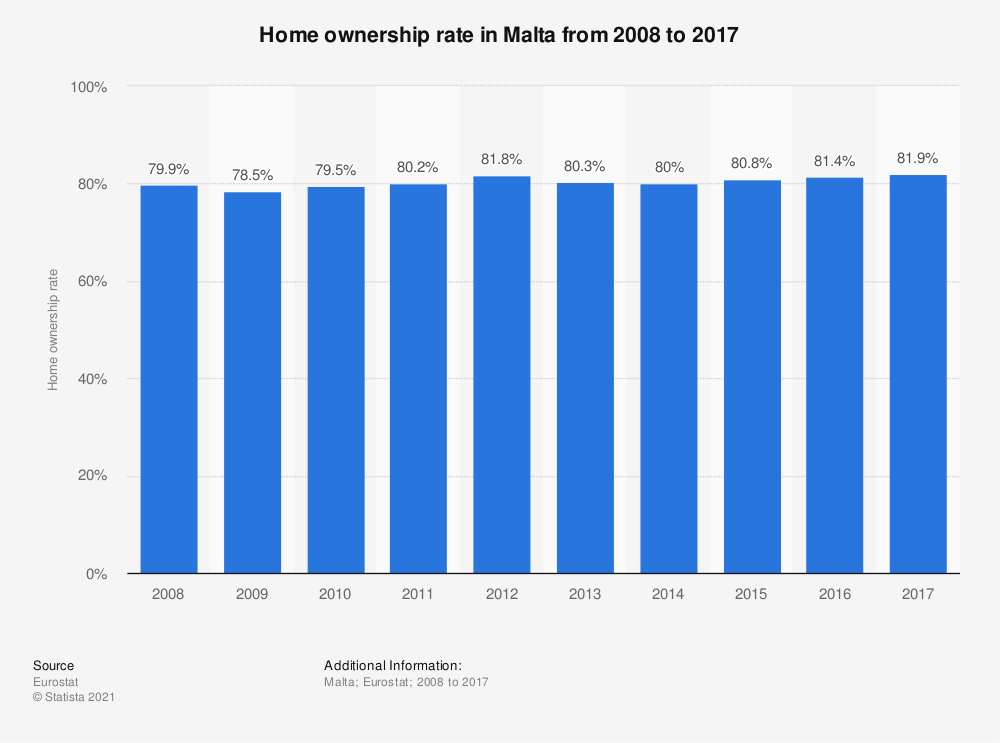Statistic: Home ownership rate in Malta from 2008 to 2017 | Statista