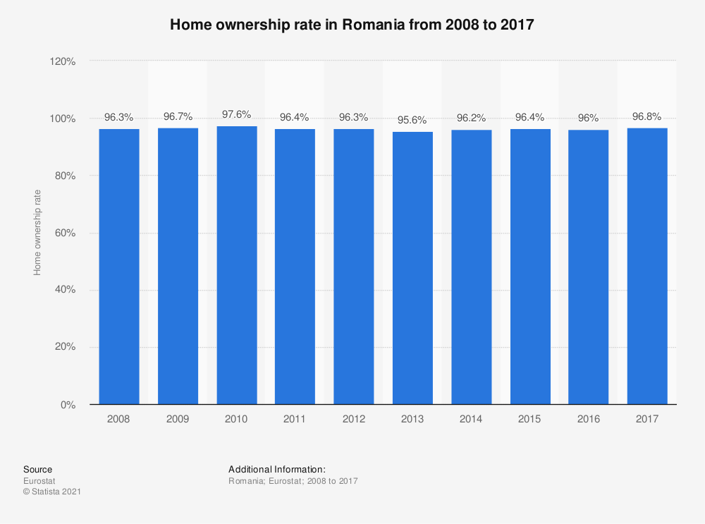 Statistic: Home ownership rate in Romania from 2008 to 2017 | Statista