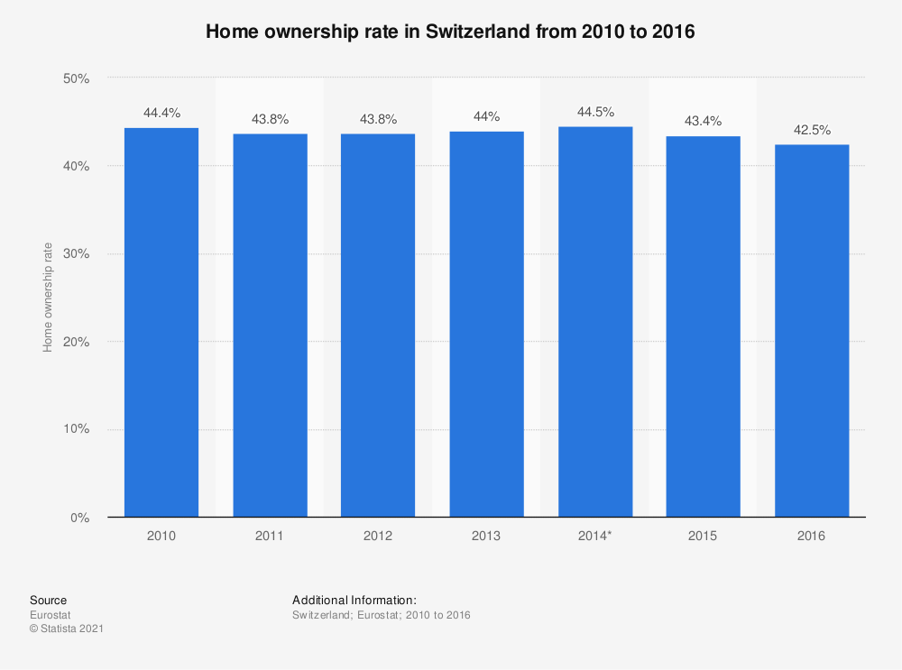 Statistic: Home ownership rate in Switzerland from 2010 to 2016 | Statista