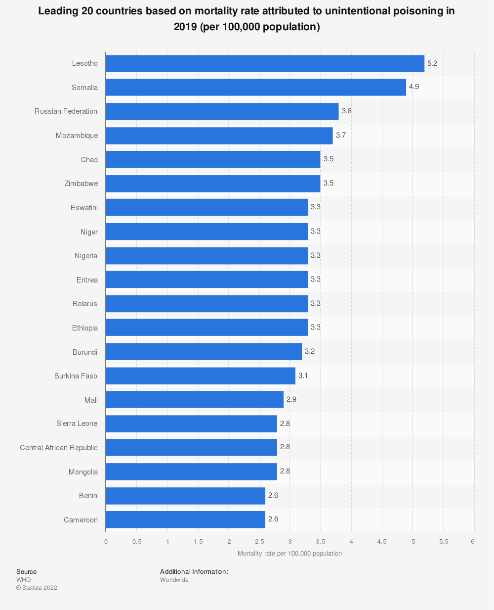 Statistic: Leading 20 countries based on mortality rate attributed to unintentional poisoning in 2016 (per 100,000 population) | Statista