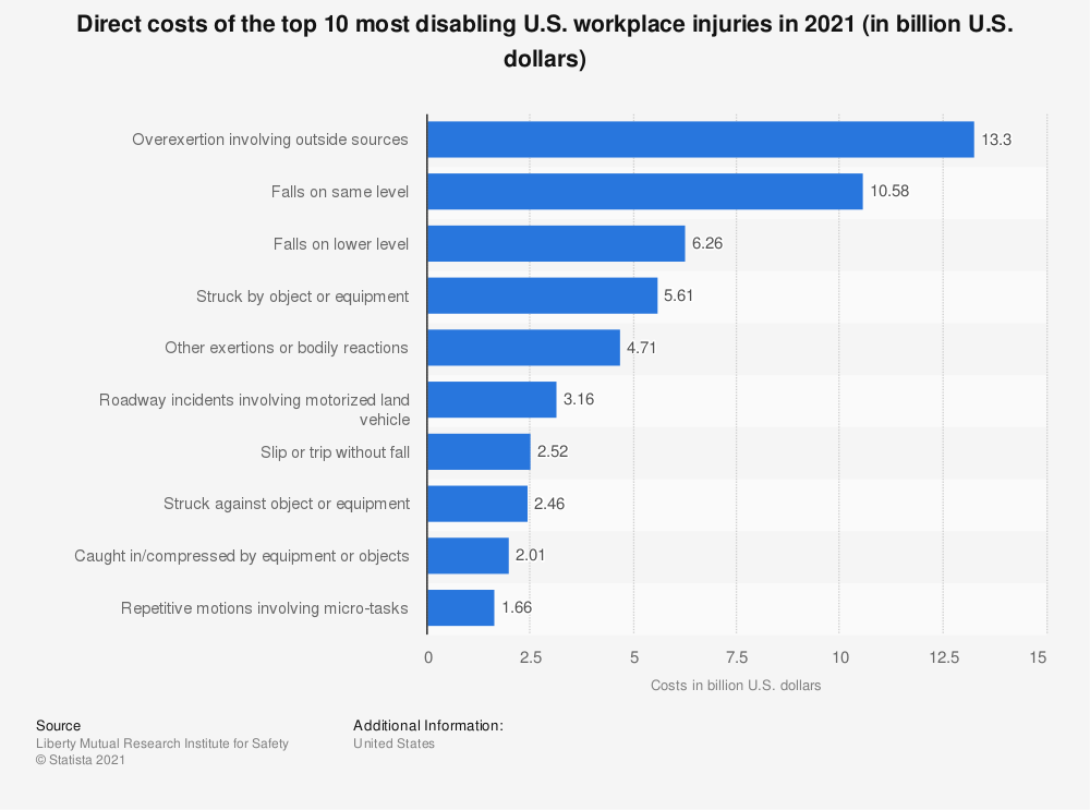 Statistic: Direct costs of the top 10 most disabling U.S. workplace injuries in 2020 (in billion U.S. dollars) | Statista