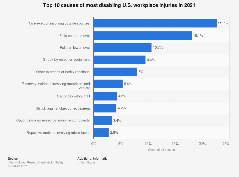 Statistic: Top 10 causes of most disabling U.S. workplace injuries in 2020 | Statista