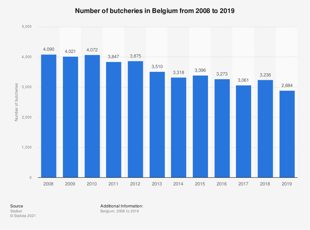 Statistic: Total number of butcheries in Belgium from 2008 to 2017 | Statista