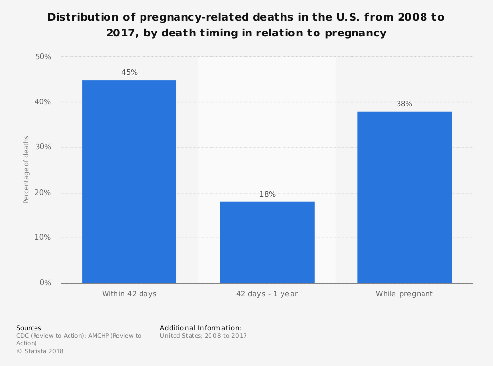 Statistic: Distribution of pregnancy-related deaths in the U.S. from 2008 to 2017, by death timing in relation to pregnancy | Statista