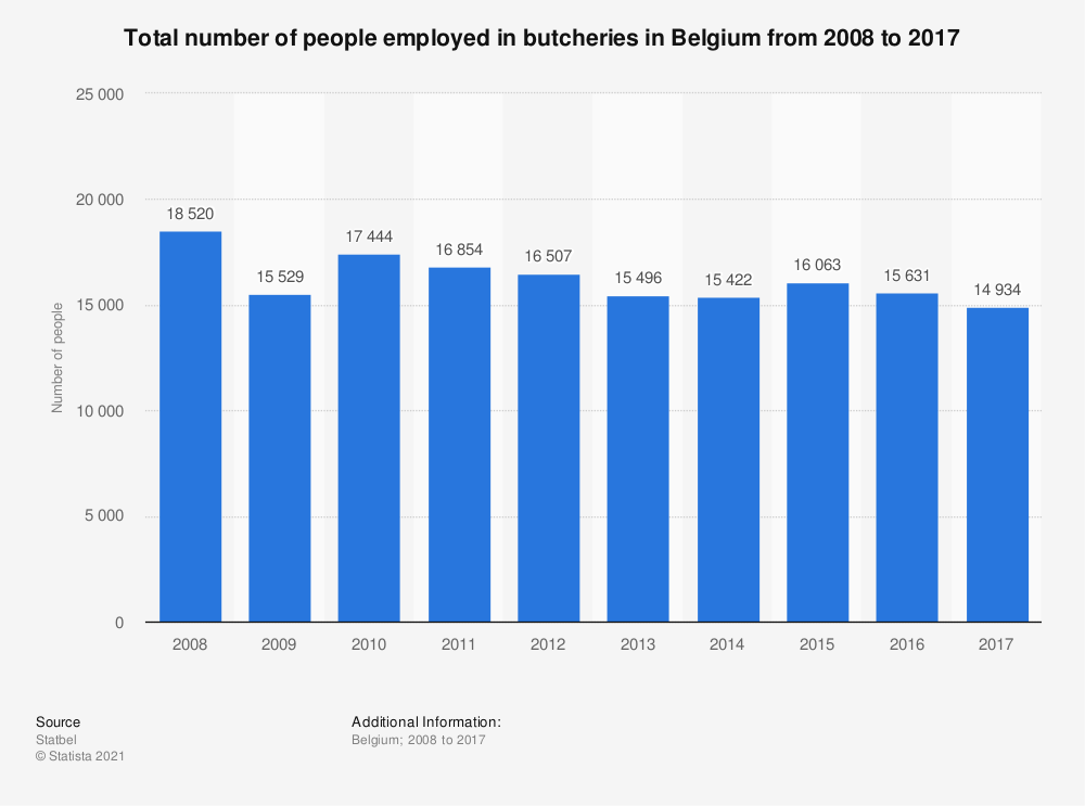 Statistic: Total number of people employed in butcheries in Belgium from 2008 to 2017 | Statista