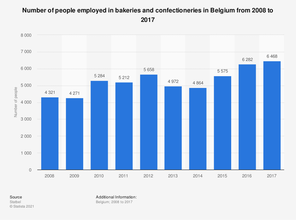 Statistic: Total number of people employed in bakeries and confectioneries in Belgium from 2008 to 2017 | Statista
