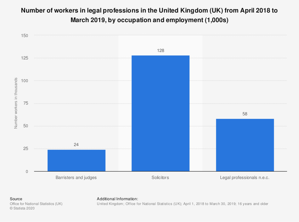Statistic: Number of workers in legal professions in the United Kingdom (UK) from April 2018 to March 2019, by occupation and employment (1,000s) | Statista