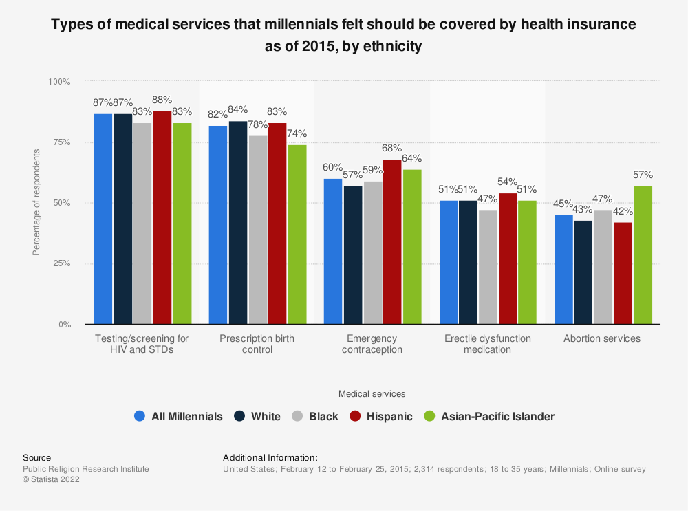 Statistic: Types of medical services that millennials felt should be covered by health insurance as of 2015, by ethnicity | Statista