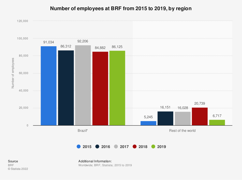 Statistic: Number of employees at BRF  from 2015 to 2018, by region | Statista