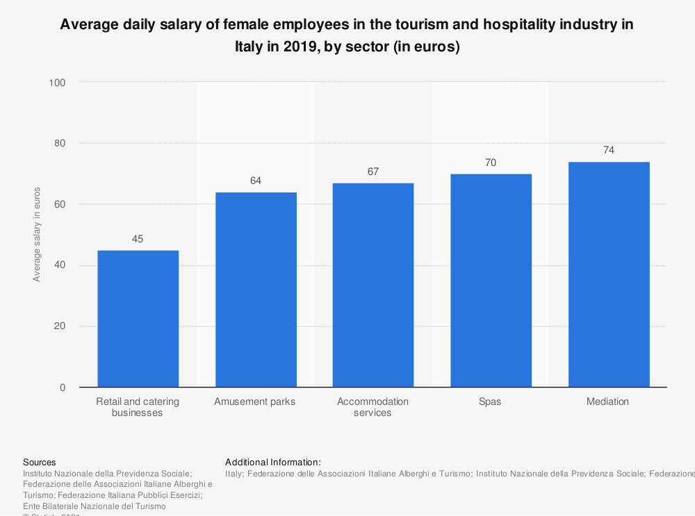 Statistic: Average daily salary of female employees working for the tourism industry in Italy in 2017, by sector (in euros) | Statista
