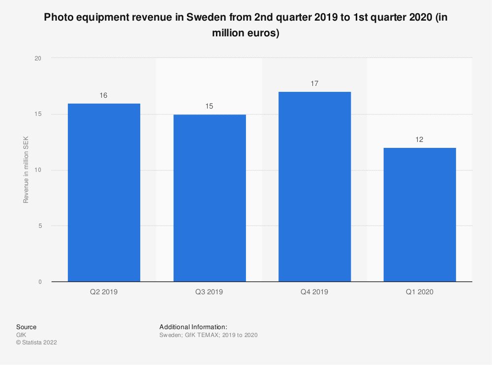 Statistic: Photo equipment revenue in Sweden from 3rd quarter 2018 to 2nd quarter 2019 (in million SEK) | Statista