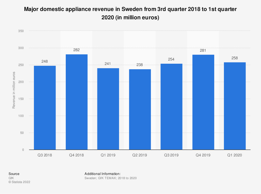 Statistic: Major domestic appliance revenue in Sweden from 3rd quarter 2018 to 2nd quarter 2019 (in million euros) | Statista