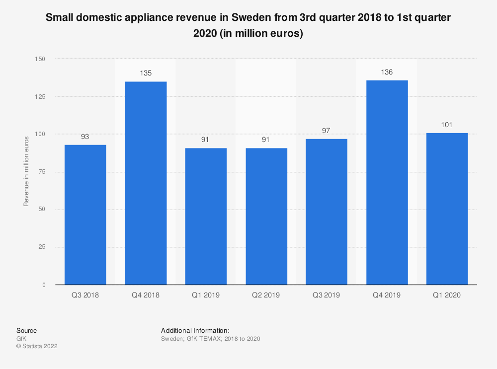 Statistic: Small domestic appliance revenue in Sweden from 3rd quarter 2018 to 1st quarter 2020 (in million euros) | Statista