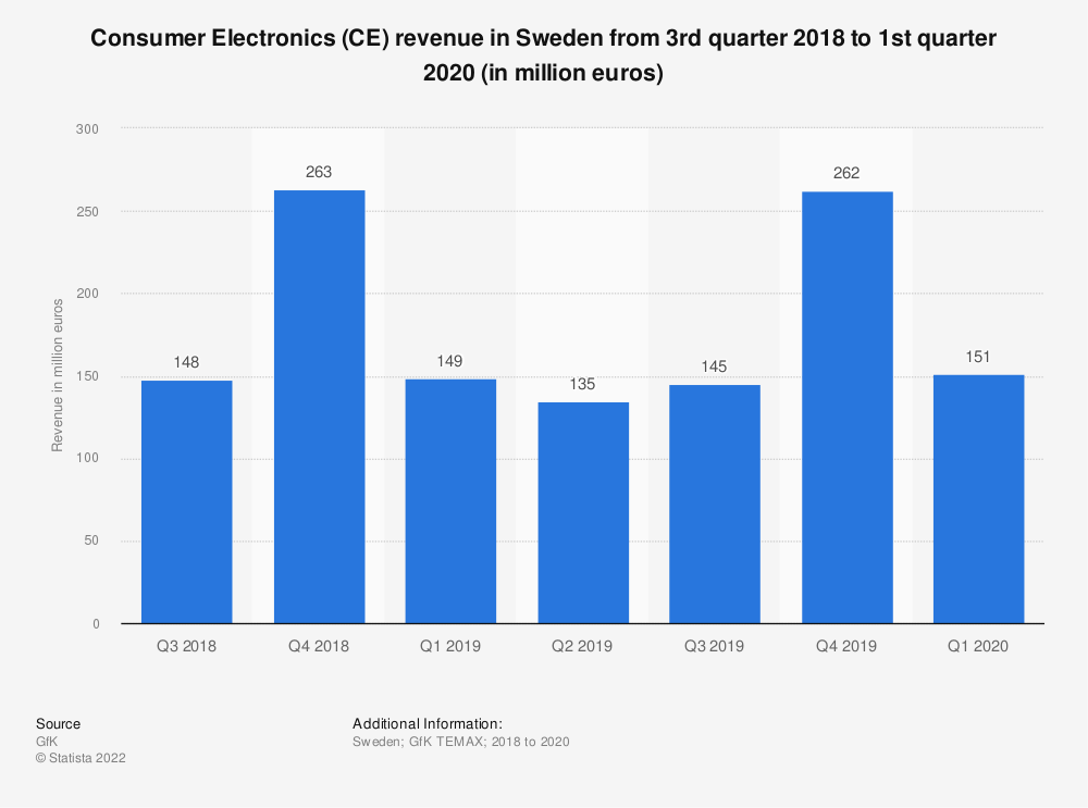 Statistic: Consumer Electronics (CE) revenue in Sweden from 3rd quarter 2018 to 1st quarter 2020 (in million euros)   Statista