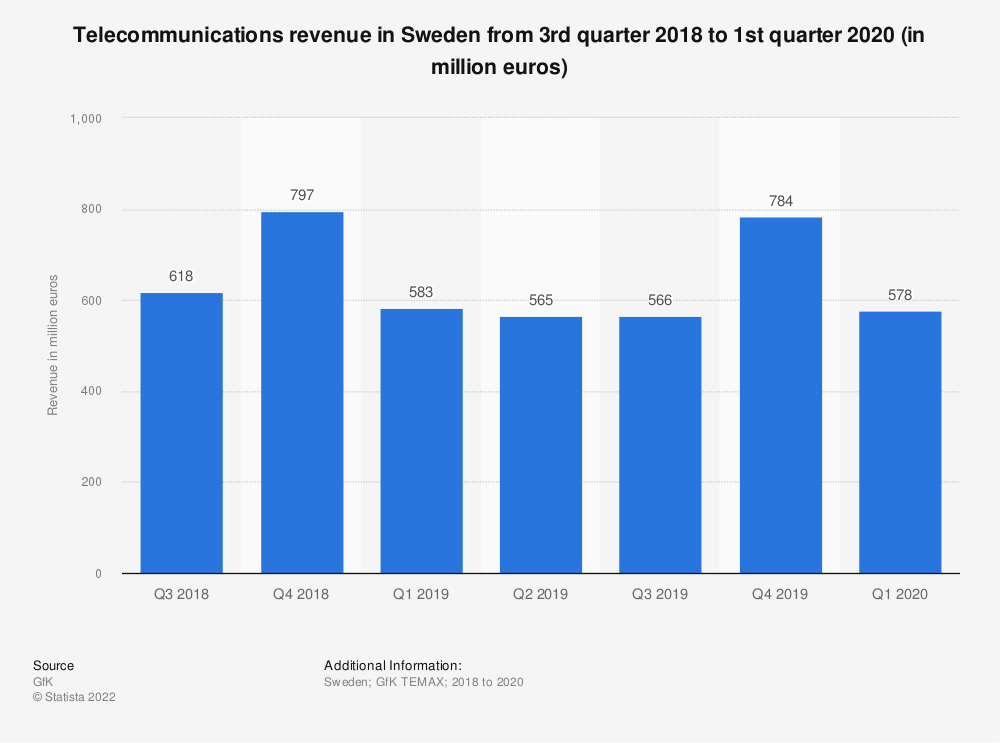 Statistic: Telecommunications revenue in Sweden from 3rd quarter 2018 to 2nd quarter 2019 (in million euros) | Statista