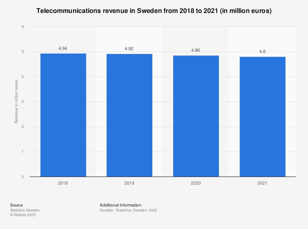 Statistic: Telecommunications revenue in Sweden from 3rd quarter 2018 to 1st quarter 2020 (in million euros) | Statista