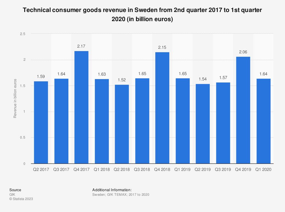 Statistic: Technical consumer goods revenue in Sweden from 2nd quarter 2017 to 2nd quarter 2019 (in billion euros) | Statista