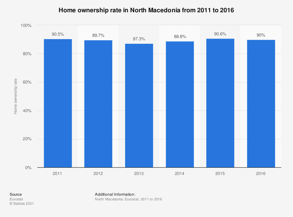 Statistic: Home ownership rate in North Macedonia from 2011 to 2016 | Statista