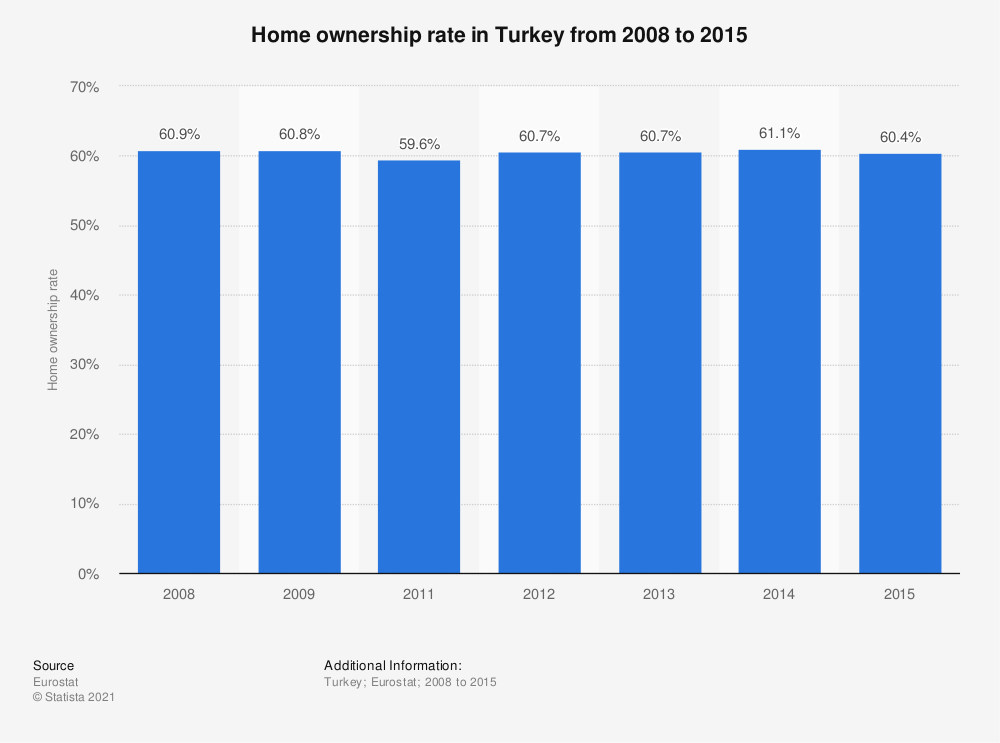 Statistic: Home ownership rate in Turkey from 2008 to 2015 | Statista