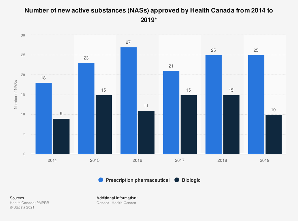Statistic: Number of new active substances (NASs) approved by Health Canada from 2014 to 2018* | Statista