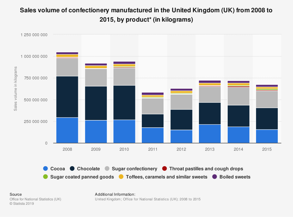 Statistic: Sales volume of confectionery manufactured in the United Kingdom (UK) from 2008 to 2015, by product* (in kilograms) | Statista
