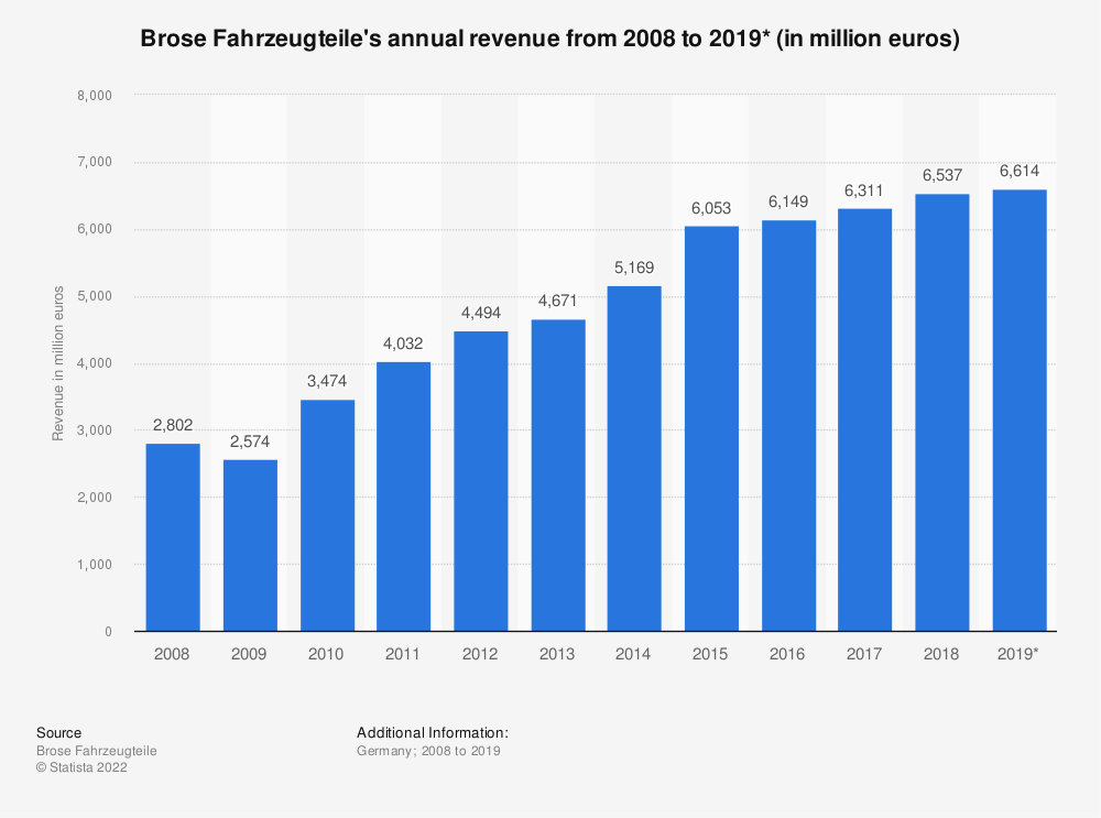 Statistic: Brose Fahrzeugteile's annual revenue from 2008 to 2019* (in million euros) | Statista