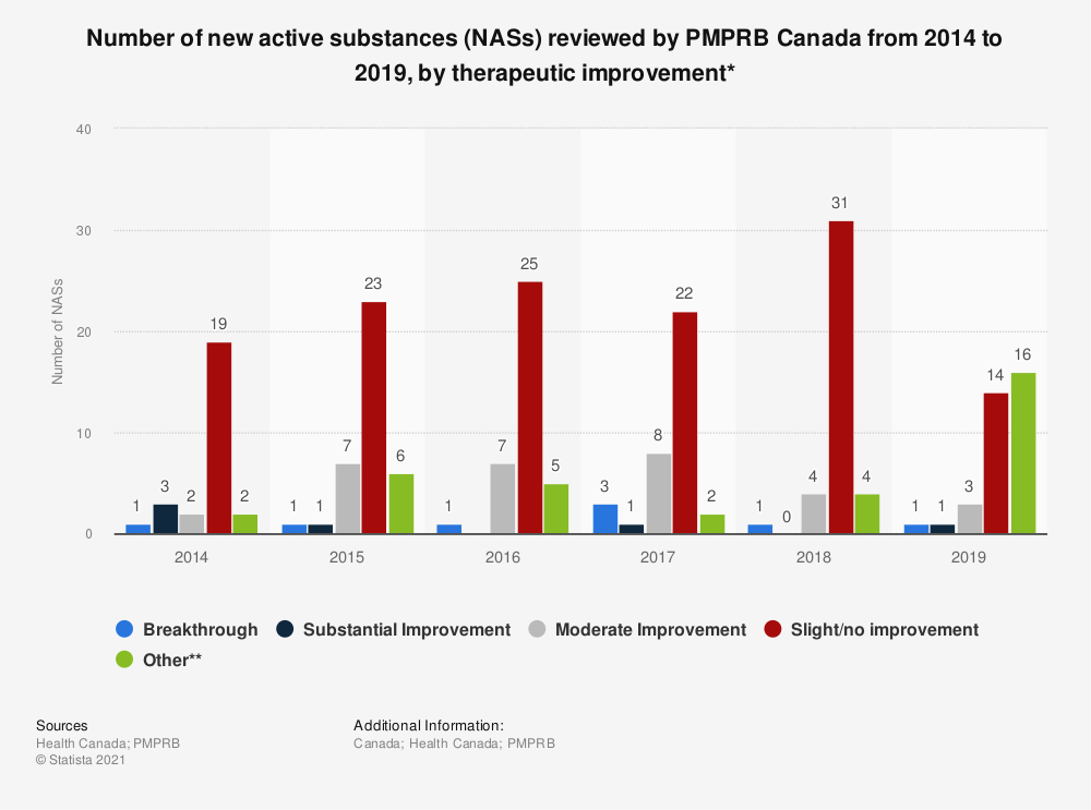 Statistic: Number of new active substances (NASs) reviewed by PMPRB Canada from 2011 to 2016, by therapeutic improvement* | Statista
