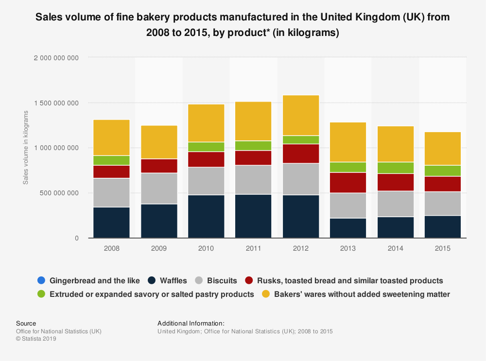 Statistic: Sales volume of fine bakery products manufactured in the United Kingdom (UK) from 2008 to 2015, by product* (in kilograms) | Statista