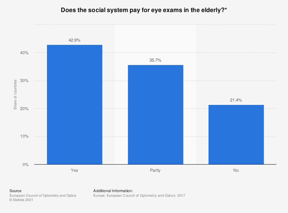 Statistic: Does the social system pay for eye exams in the elderly?* | Statista