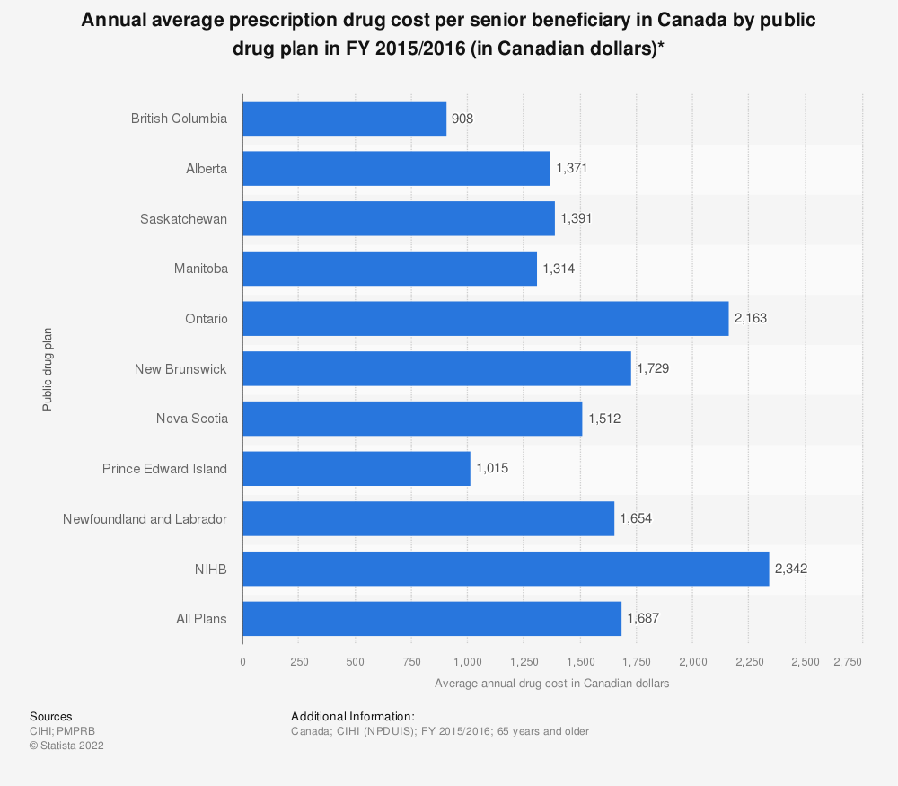 Statistic: Annual average prescription drug cost per senior beneficiary in Canada by public drug plan in FY 2015/2016 (in Canadian dollars)* | Statista